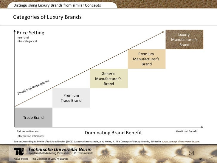 the concept of luxury brands Concept of luxury has expanded from materialism to time and passion, and  become eventually more  consumers prefer the luxury goods with superior  quality.