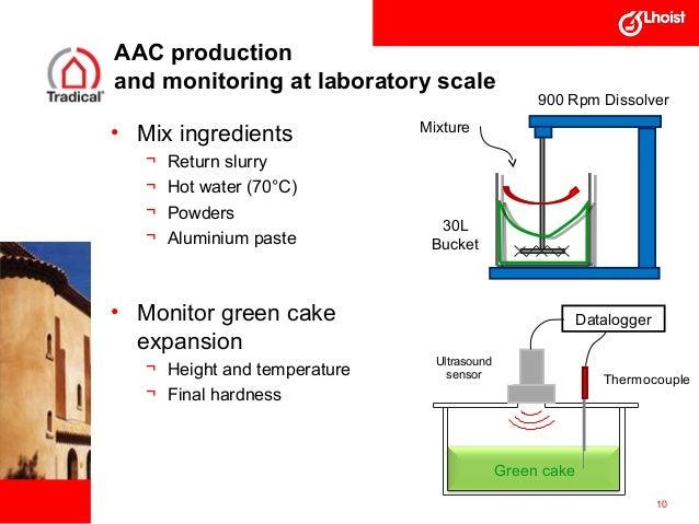 Impact of quicklime origin on Autoclaved Aerated Concrete
