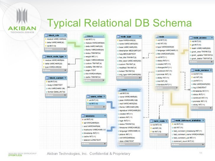 Typical Relational DB SchemaAkiban Technologies, Inc. Confidential & Proprietary   11