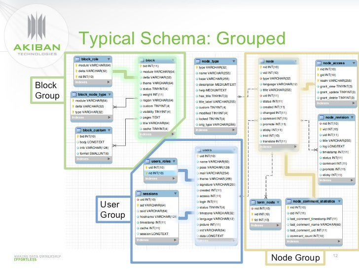 Typical Schema: GroupedBlockGroup          User          Group                             Node Group   12