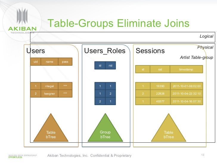 Table-Groups Eliminate Joins                                                                                              ...