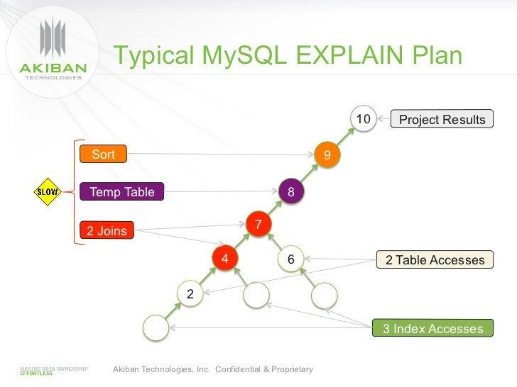 Typical MySQL EXPLAIN Plan                                                               10     Project ResultsSort       ...