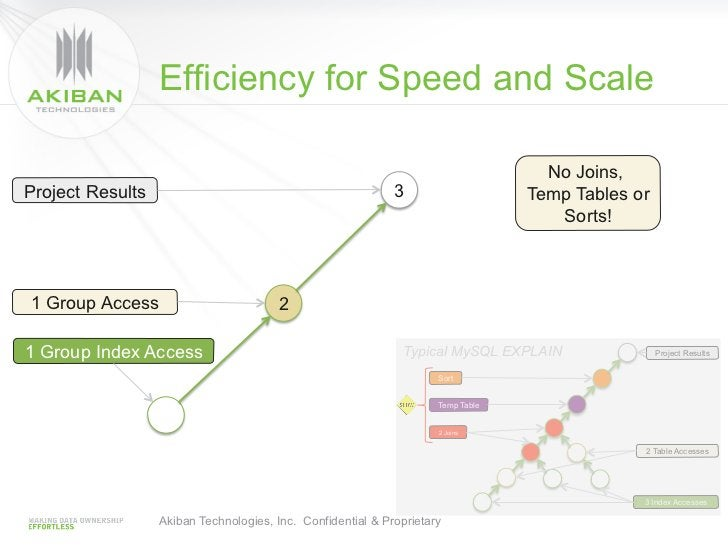 Efficiency for Speed and Scale                                                                                    No Joins...