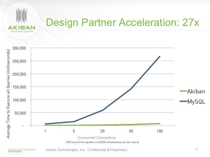 Design Partner Acceleration: 27x                    Concurrent ConnectionsAkiban Technologies, Inc. Confidential & Proprie...