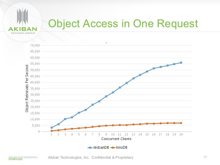 Object Access in One RequestAkiban Technologies, Inc. Confidential & Proprietary   21