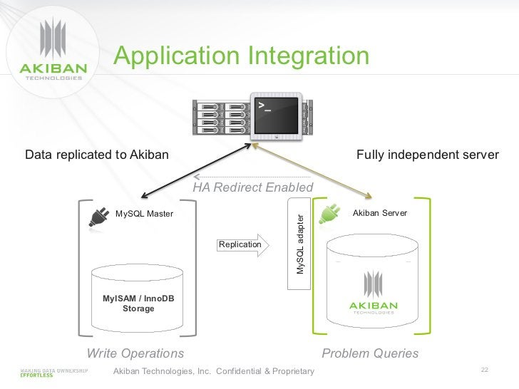 Application IntegrationData replicated to Akiban                                                         Fully independent...
