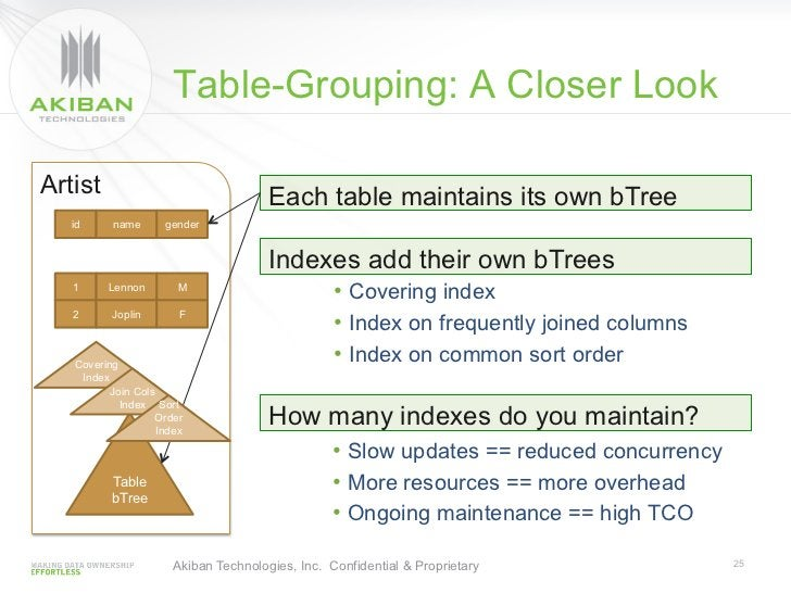 Table-Grouping: A Closer LookArtist                                Each table maintains its own bTree   id     name       ...