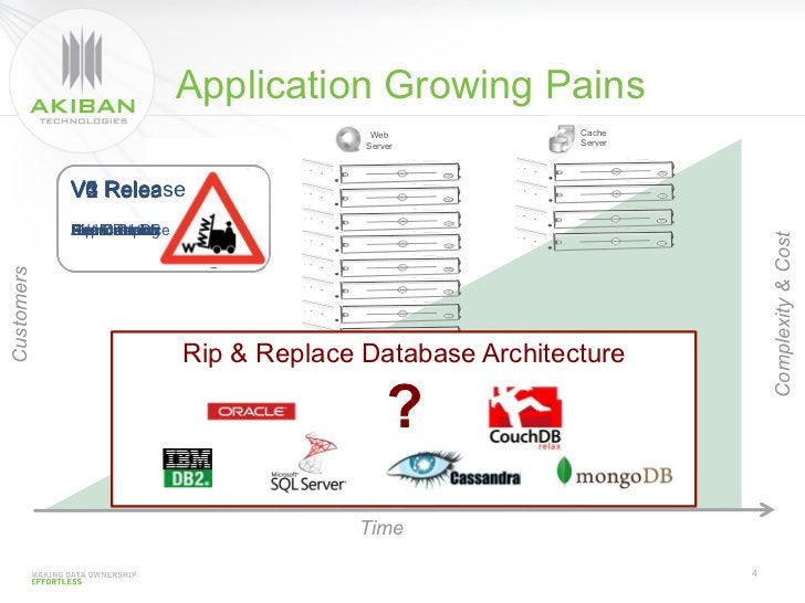 Application Growing Pains                                                  Web     Cache                                  ...