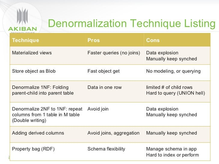 Denormalization Technique ListingTechnique                                Pros                           ConsMaterialized ...