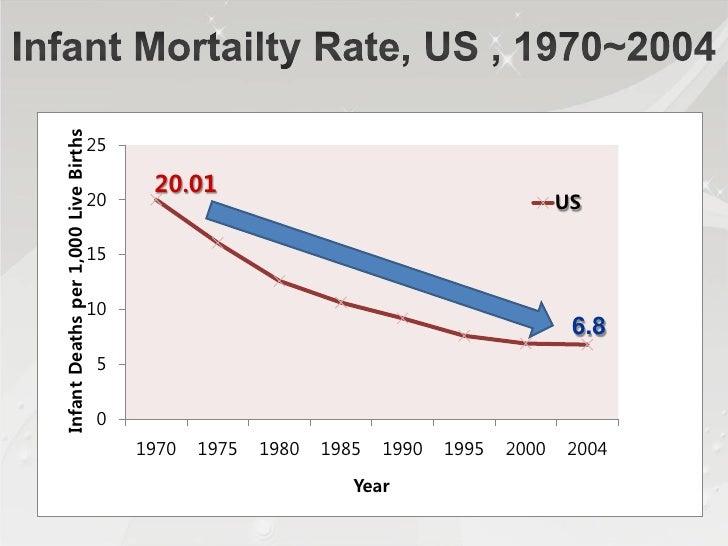 12.3% Increase   15.45% Increase US, 1995-2005     US, 1995-2005
