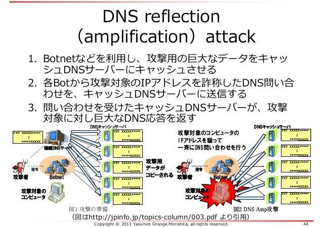 Copyright © 2011 Yasuhiro Orange Morishita, all rights reserved. 44 DNS reflection (amplification)attack TXT XXXXX・・・・・ : ...