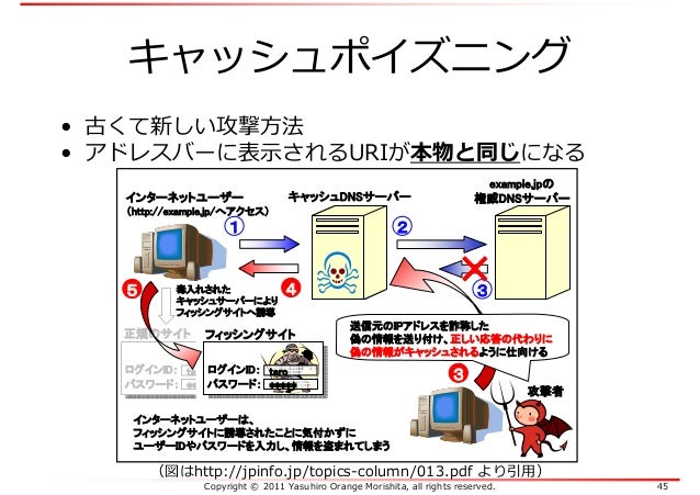Copyright © 2011 Yasuhiro Orange Morishita, all rights reserved. 45 キャッシュポイズニング (図はhttp://jpinfo.jp/topics-column/013.pdf ...