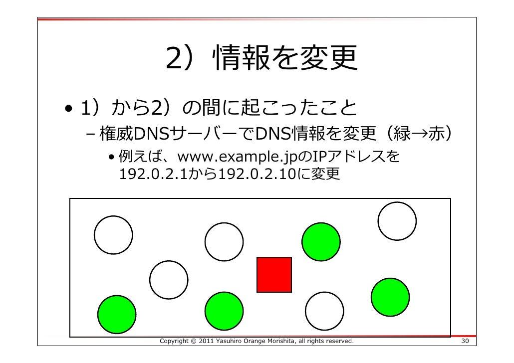2)情報を変更• 1)から2)の間に起こったこと – 権威DNSサーバーでDNS情報を変更(緑→⾚)  • 例えば、www.example.jpのIPアドレスを    192.0.2.1から192.0.2.10に変更       Copyrig...