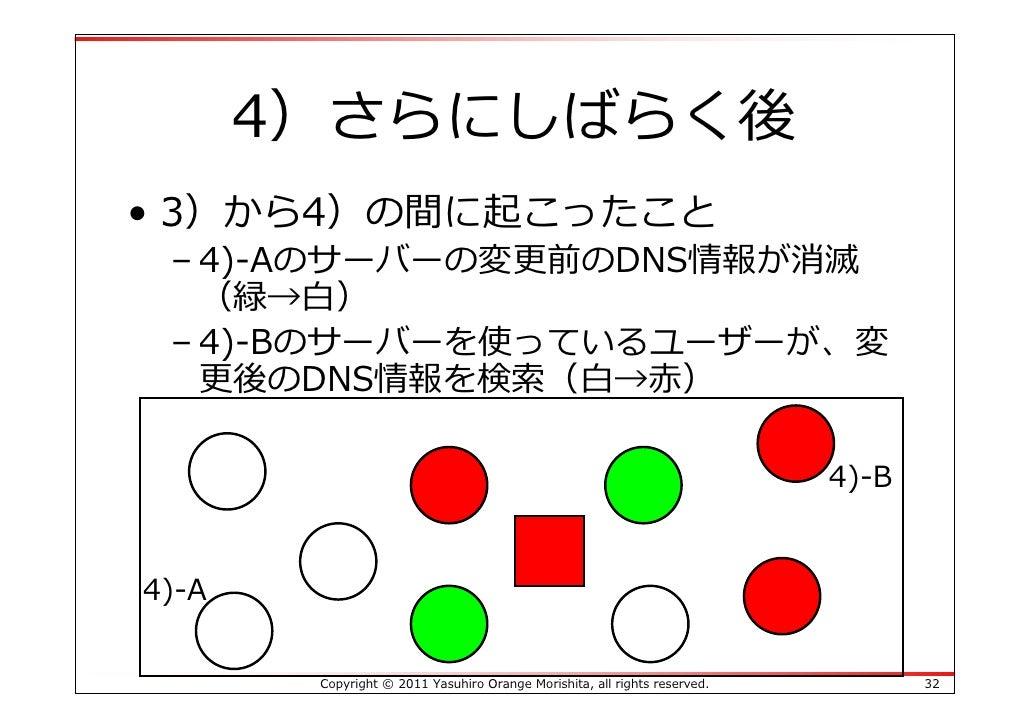 4)さらにしばらく後• 3)から4)の間に起こったこと – 4)-Aのサーバーの変更前のDNS情報が消滅   (緑→⽩) – 4)-Bのサーバーを使っているユーザーが、変   更後のDNS情報を検索(⽩→⾚)                  ...