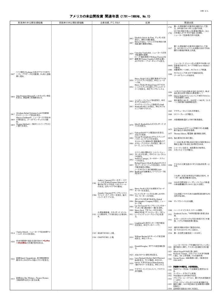 小野 正人                                               アメリカの未公開投資 関連年表(1791~1980年、No.1)                                      ...