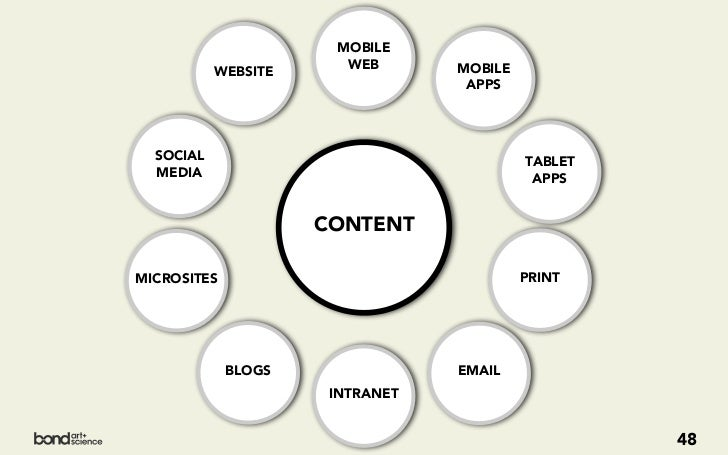 MAKE IT FUTURE-FRIENDLY_We can't afford to think about writing content for any one platform._If we're going to be able to ...