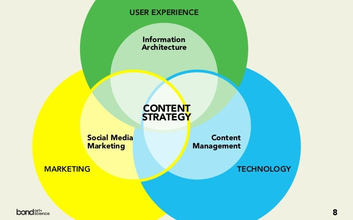 USER EXPERIENCE                       Information                       Architecture                       CONTENT        ...