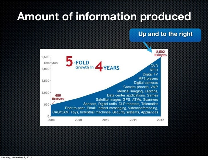 Amount of information produced                                Up and to the rightMonday, November 7, 2011