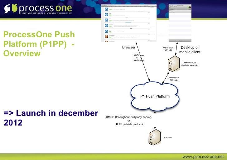 ProcessOne PushPlatform (P1PP) -                   Browser                  XMPP over        Desktop orOverview           ...