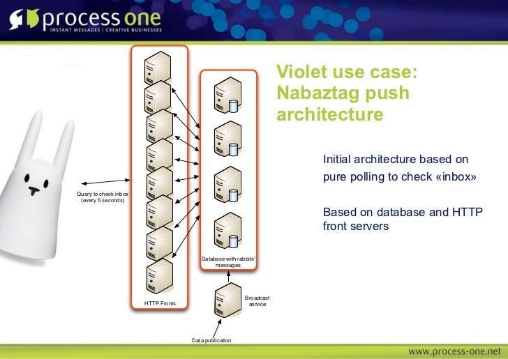 Violet use case:                                                                     Nabaztag push                        ...