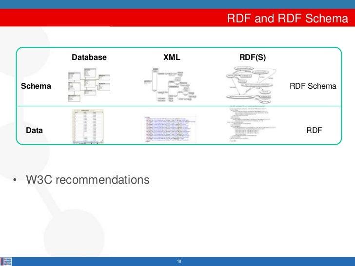 RDF and RDF Schema          Database      XML     RDF(S) Schema                                  RDF Schema  Data         ...