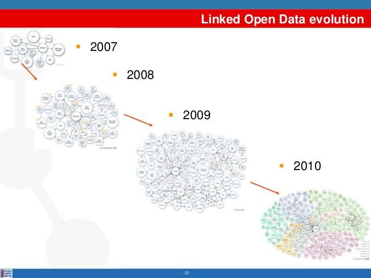 Linked Open Data evolution 2007      2008               2009                                  2010                21