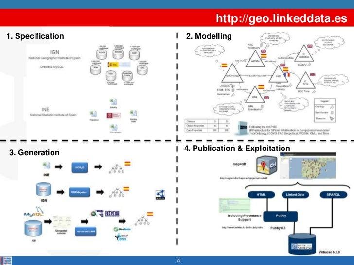 http://geo.linkeddata.es1. Specification        2. Modelling                        4. Publication & Exploitation3. Genera...