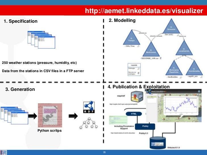http://aemet.linkeddata.es/visualizer 1. Specification                                               2. Modelling250 weath...