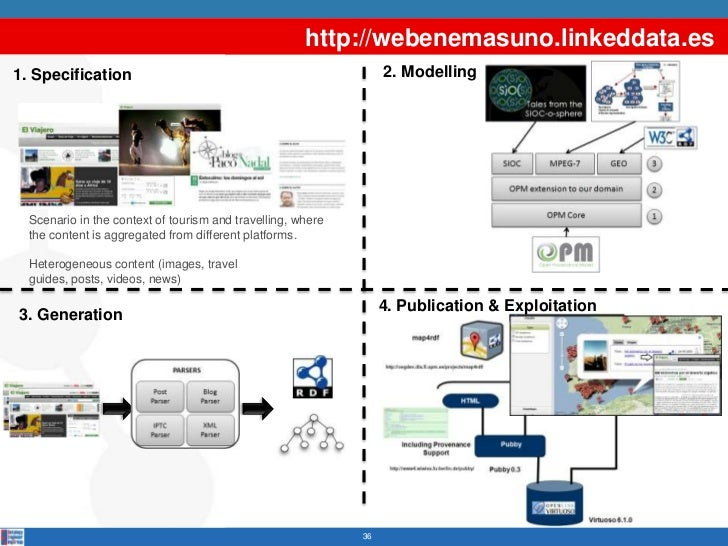 http://webenemasuno.linkeddata.es1. Specification                                                  2. Modelling  Scenario ...