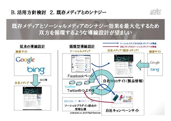 B. 活用方針検討 2.既存メディアとのシナジー既存メディアとソーシャルメディアのシナジー効果を最大化するため      双方を循環するような導線設計が望ましい                                          ...