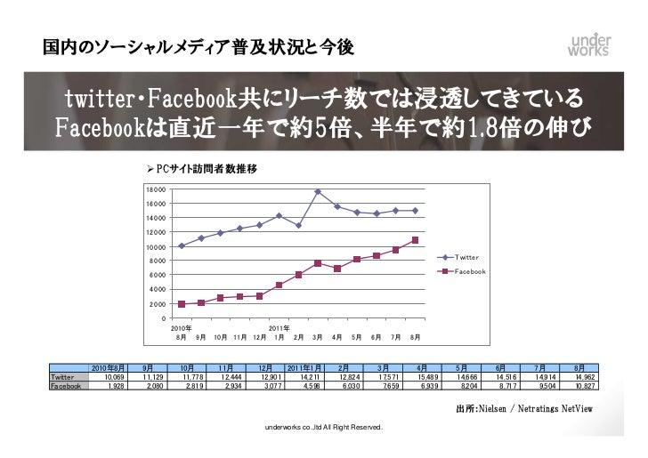 国内のソーシャルメディア普及状況と今後  twitter・Facebook共にリーチ数では浸透してきている Facebookは直近一年で約5倍、半年で約1.8倍の伸び                           PCサイト訪問者数推移 ...