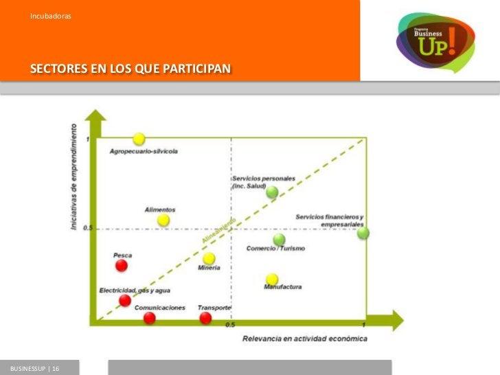 incubadoras      TIPOS DE INCUBADORAS            Ligadas a Universidades:    Ligadas a Empresas:                  Octantis...