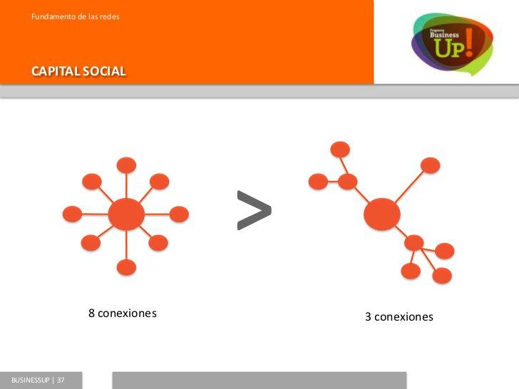 Fundamento de las redes     CONEXIONES FUERTES           Las conexiones fuertes son aquellas           que se forjan dentr...