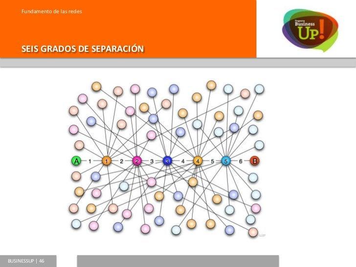 Fundamento de las redes     SEIS GRADOS DE SEPARACIÓN  Ya lo saben…  6 grados de  separación…BUSINESSUP   47
