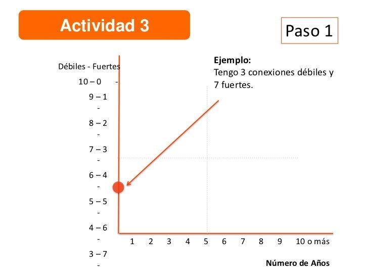 Actividad 3                                                 Paso 2                                        Ejemplo:Débiles ...