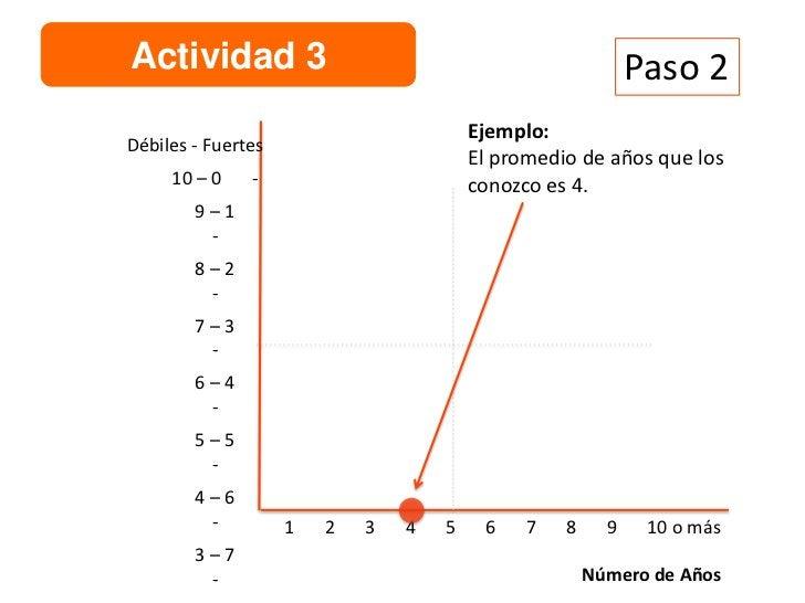 Actividad 3                                                   Paso 3                                Ejemplo:Débiles - Fuer...