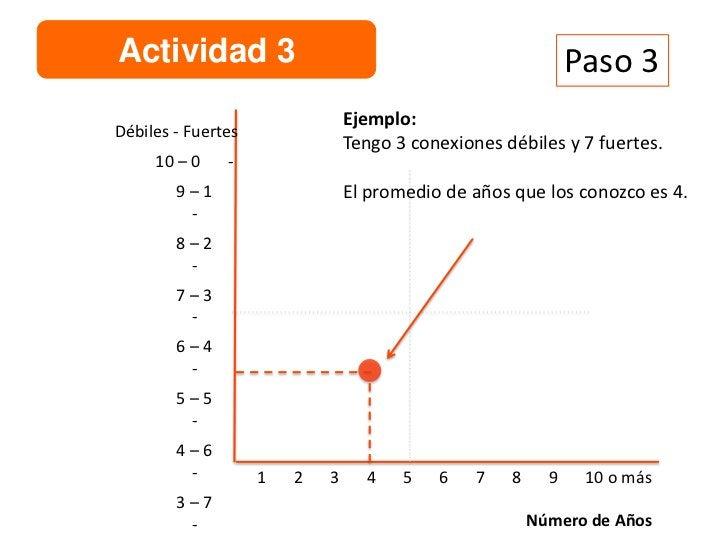 Actividad 3Débiles - Fuertes     10 – 0    -        9–1         -        8–2             Conector en           Conector Po...