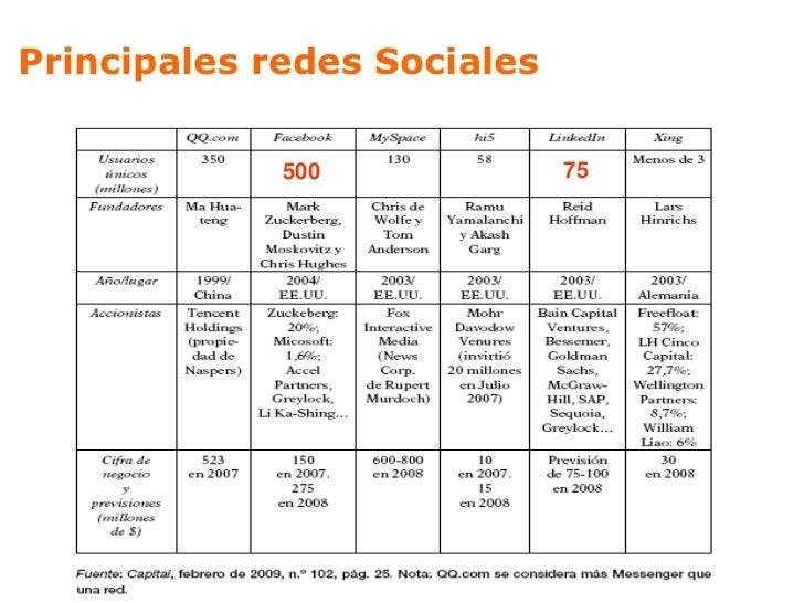 Redes Sociales     LINKEDIN           Es una Red Social para Profesionales           Permite generar contactos para hacer ...