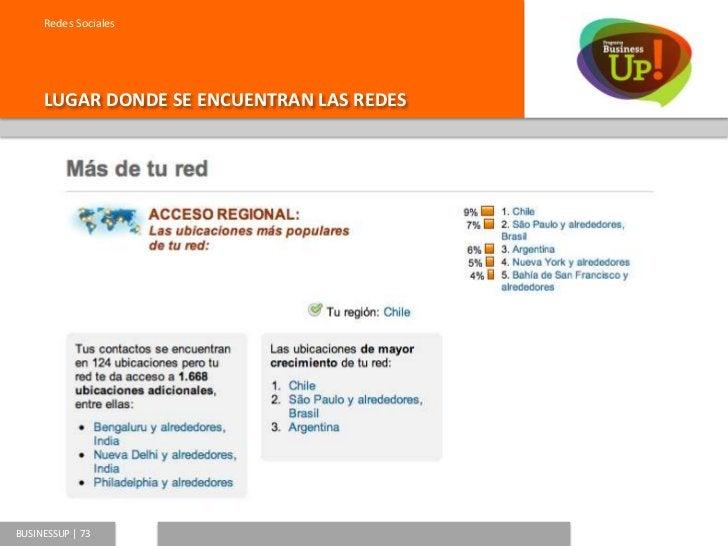 Redes Sociales     DESEMPEÑO DE LAS REDESBUSINESSUP   74