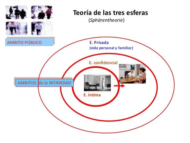 Teoría de las tres esferas                                   (Sphärentheorie)AMBITO PÚBLICO                      E. Privad...
