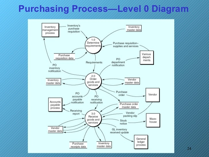 purchasing process in hotels Food purchasing cost control  fewer staff is required to process beverage into a finished item for consumption by the customers compares to food  in hotel-one .