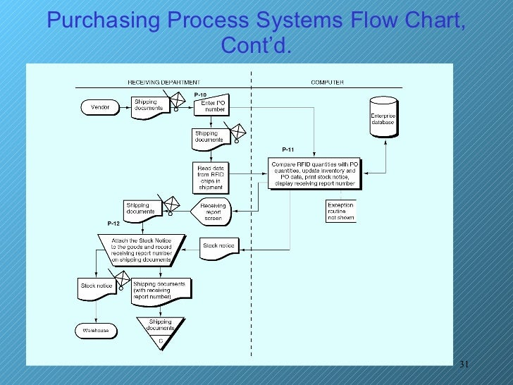 purchasing process Process Flow Diagram Template and purchasing process systems flow chart, cont'd at PowerPoint Process Flow Diagram