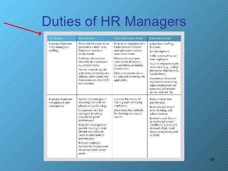 duties of hr managers 14. Resume Example. Resume CV Cover Letter