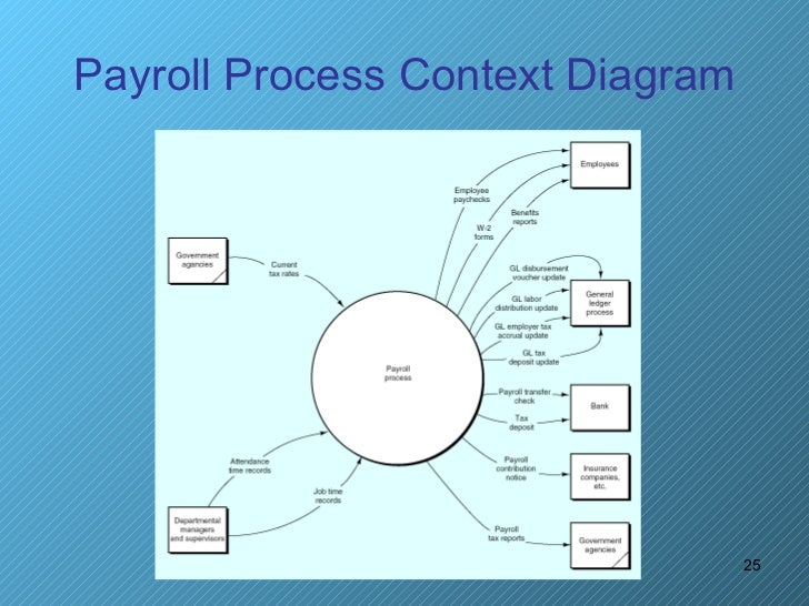 Payroll process 25 payroll process context diagram publicscrutiny Image collections