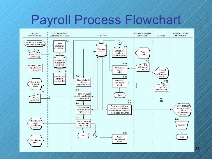payroll-process-31-728.jpg?cb=1323173141