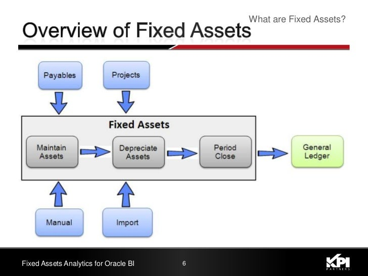 fixed assets Fixed assets™ software enables tax and accounting professionals to effectively manage and control fixed assets depreciation throughout the complete lifecycle our solution lets you automate processes, while automatically enforcing compliance with frequently changing gaap and tax regulations comprehensive reporting.