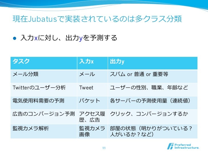 現在Jubatusで実装されているのは多クラス分類l   ⼊入⼒力力xに対し、出⼒力力yを予測するタスク               ⼊入⼒力力x          出⼒力力yメール分類             メール           ...