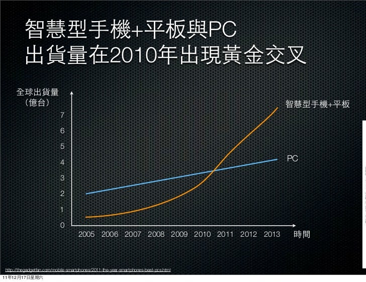 +                               PC                                                    2010                                ...