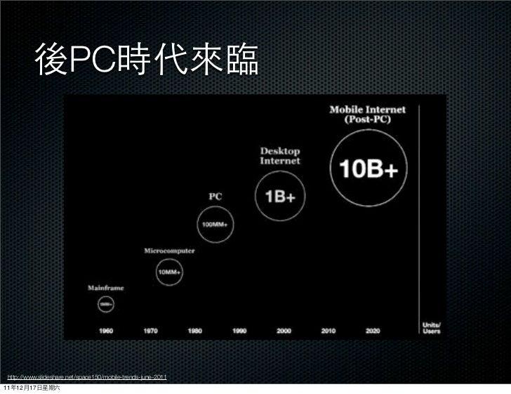 PC http://www.slideshare.net/space150/mobile-trends-june-201111   12   17
