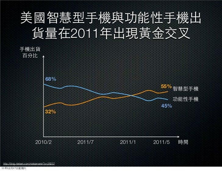 2011                                     68%                                                                    55%       ...